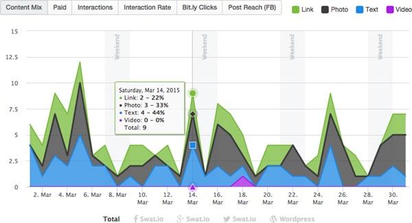 02Content_01Posts_ContentMixGraph