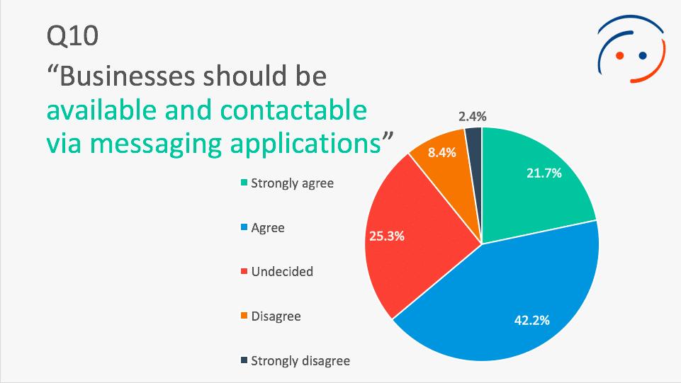 Gastbeitrag: Messaging Apps verändern die Marketinglandschaft 2