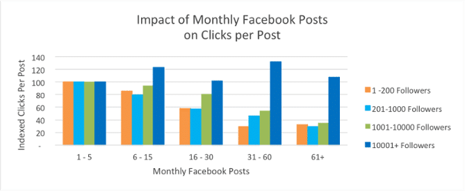 Facebook Frequency - Social Media Content