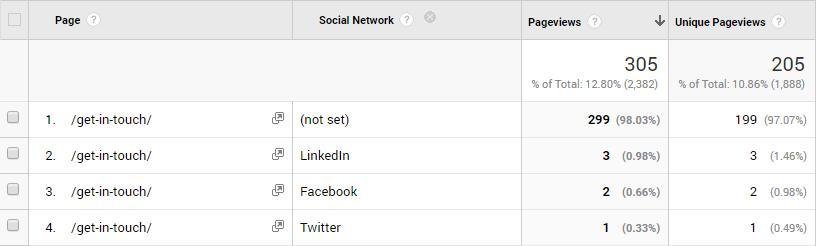 Social Media Content KPIs - Landing Page Social Traffic