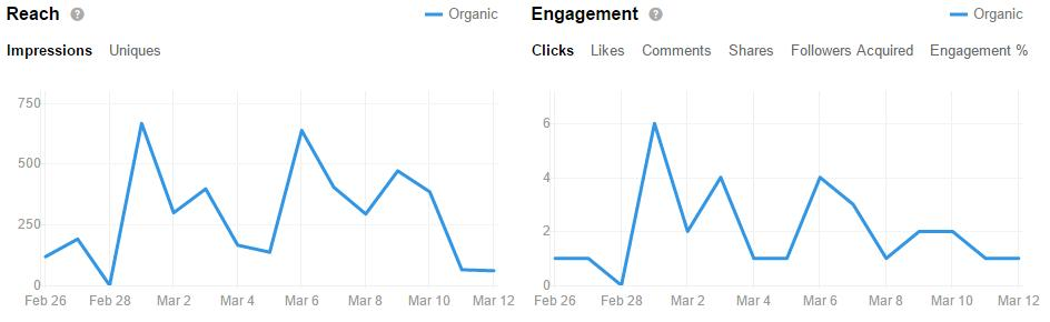 Social Media Content KPIs