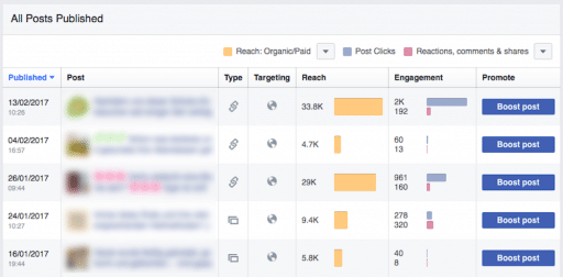 Facebook Insights Post Reach and Engagement