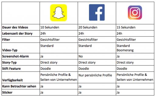 Wie Unternehmen Snapchat, Facebook und Instagram Stories nutzen 4