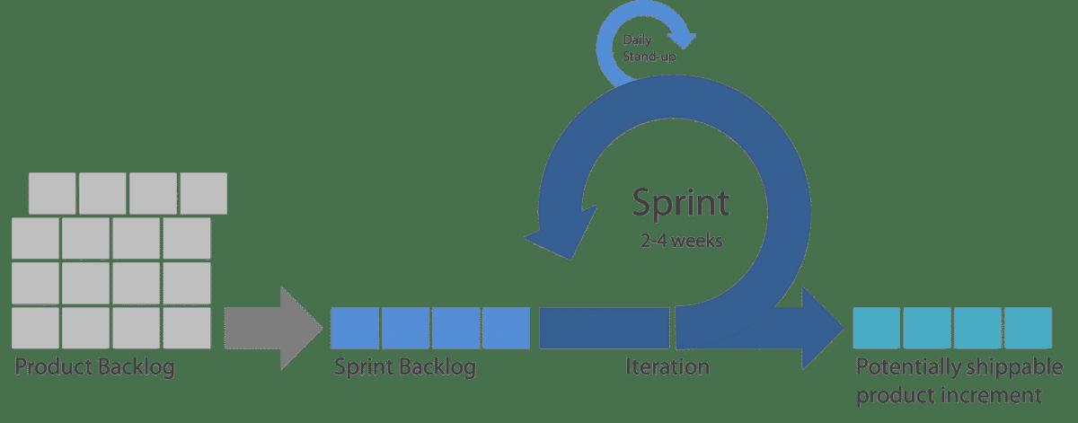 Wie Agile Learning dich zu einem besseren Social Media Manager macht 1