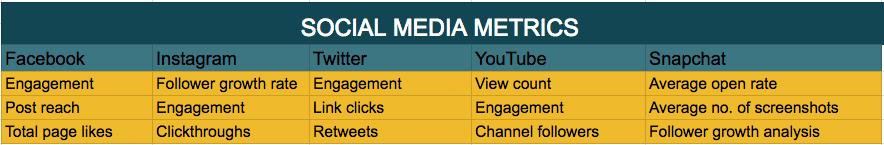 Die Top 3 Social Media Metriken für die größten Social Media Kanäle 2