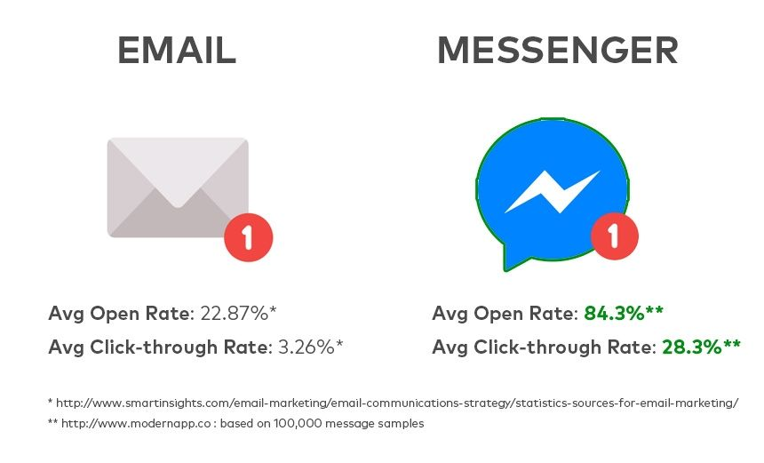 Email Marketing vs. Messenger Open and Engagement Rates