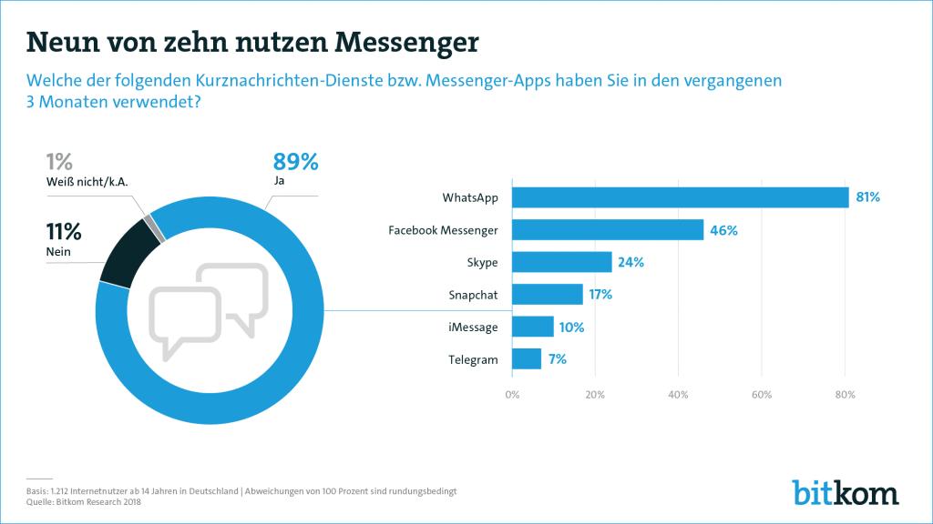 Messenger Nutzung in Deutschland