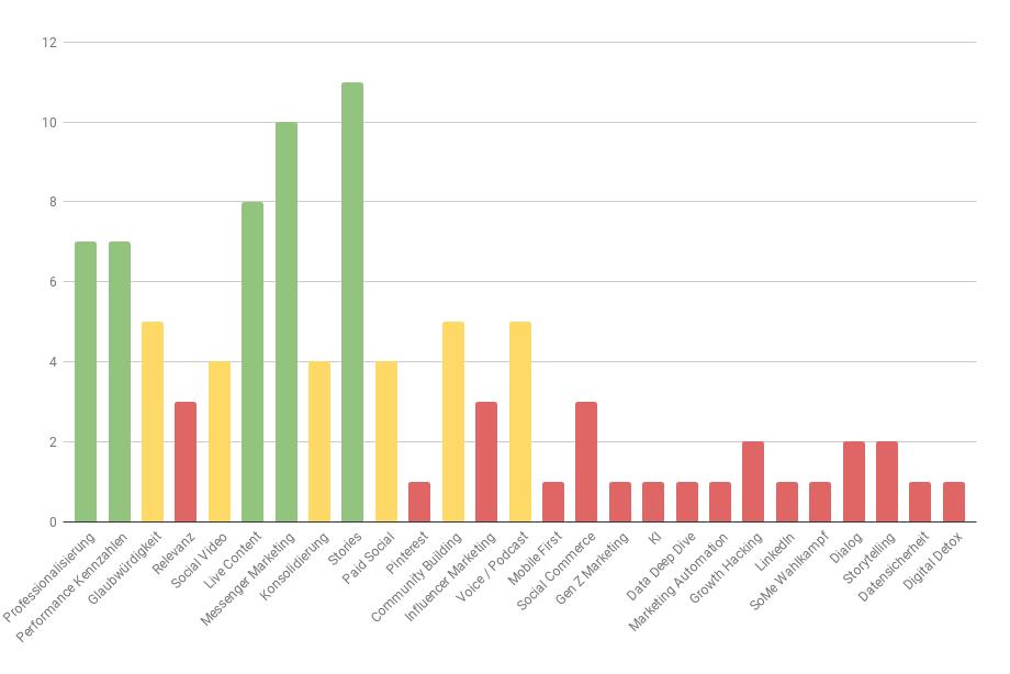 35 Experten haben uns ihre Social Media Marketing Trends 2019 verraten
