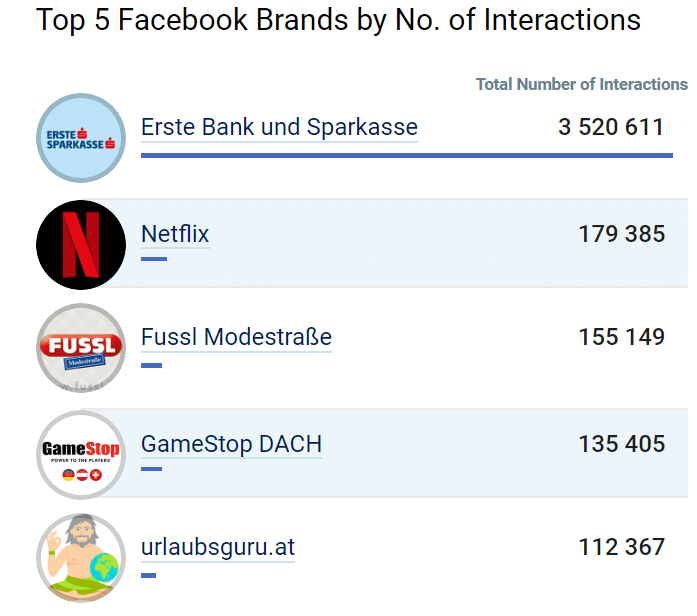 Benchmarks Facebook AT Top Brands Swat.io