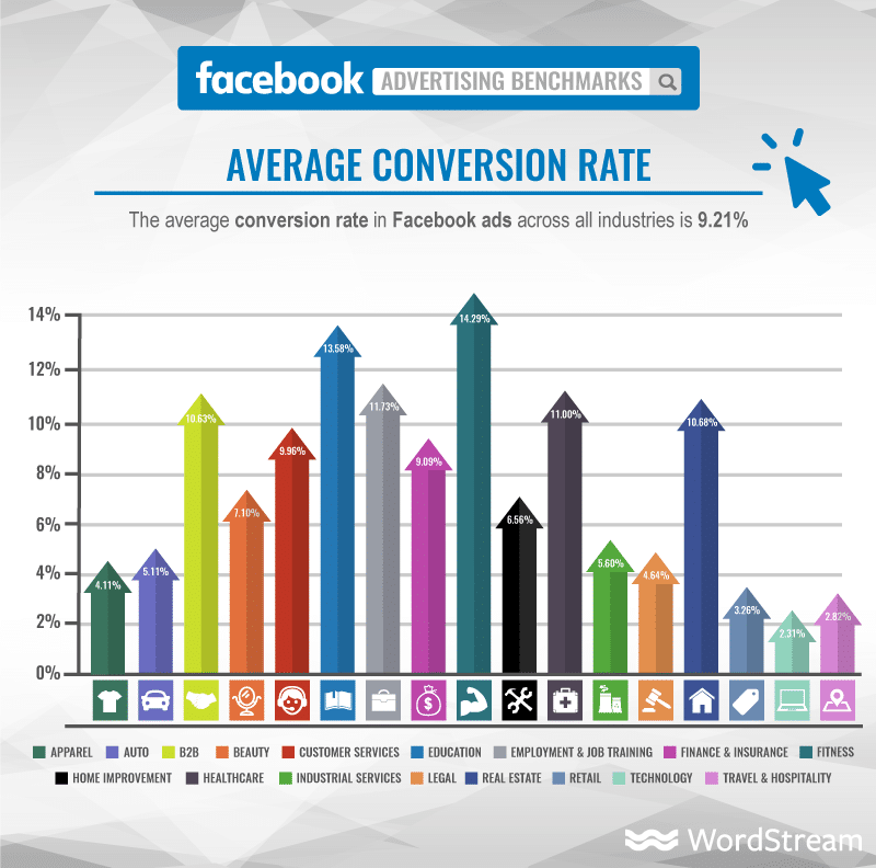 Benchmarks Facebook Conversion Rate Swat.io