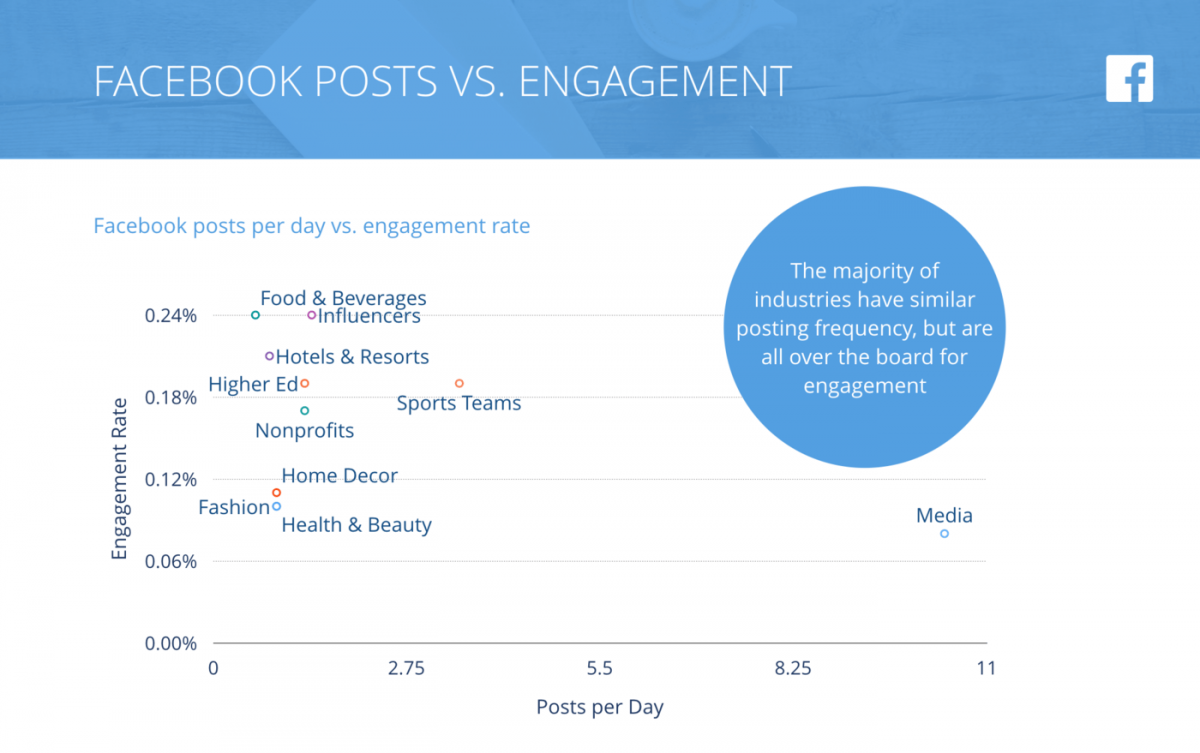 Benchmarks Facebook Posts Engagement Swat.io