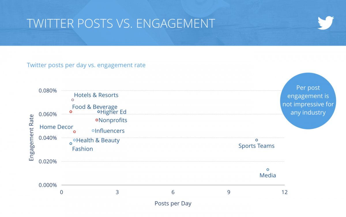 Benchmarks Twitter Posts Engagement Swat.io