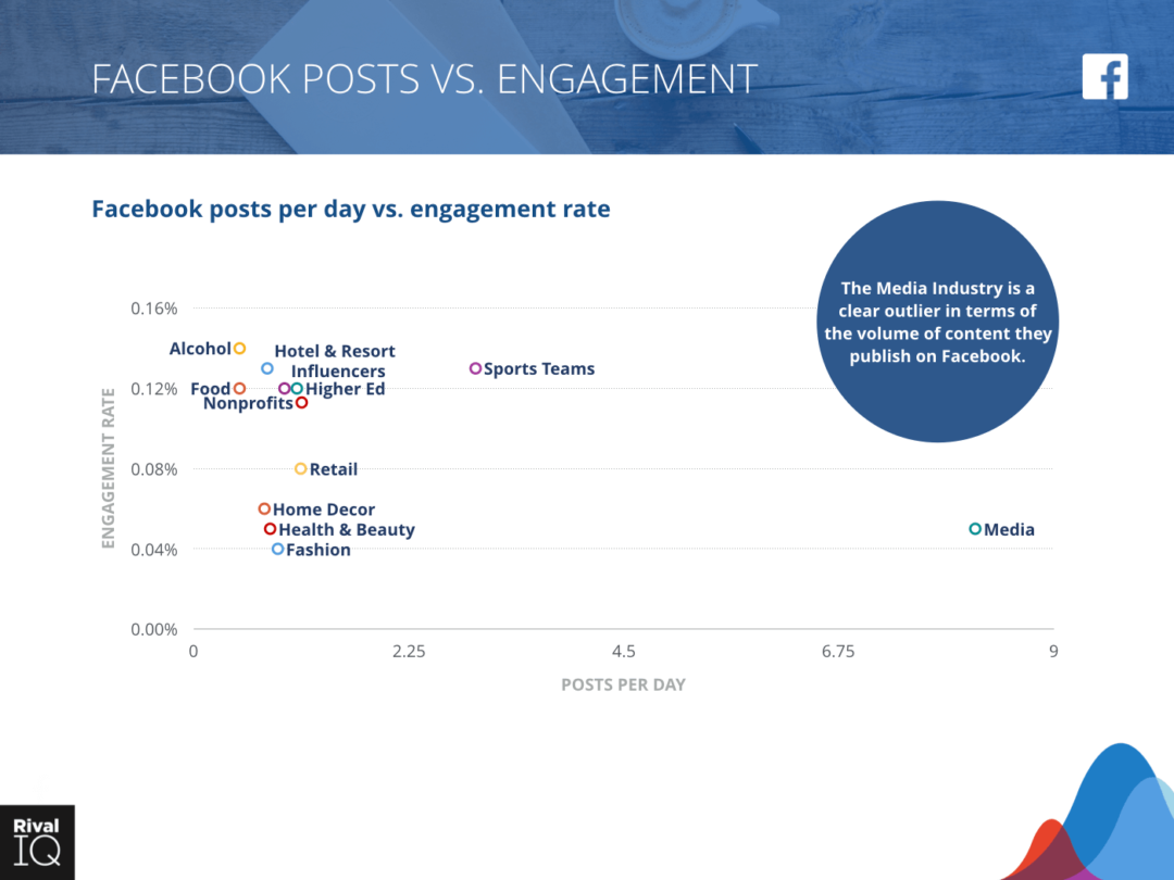 Facebook Posts vs Engagement