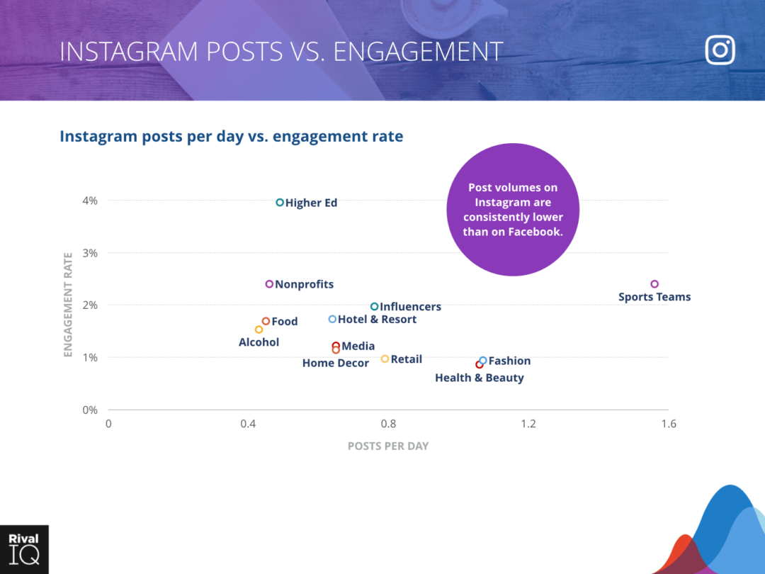 Instagram Posts vs Engagement