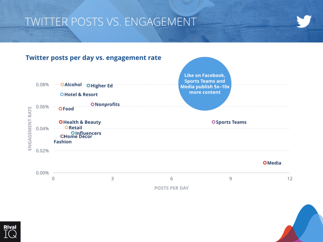Twitter Posts vs Engagement