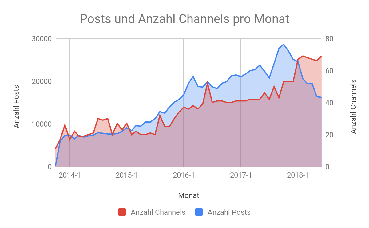 Posts Channels Swat.io Focus
