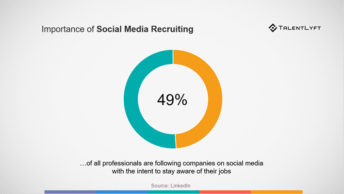Employer Branding Importance Social Media Recruiting