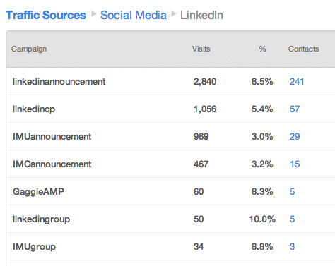 Traffic Sources LinkedIn Tracking Example