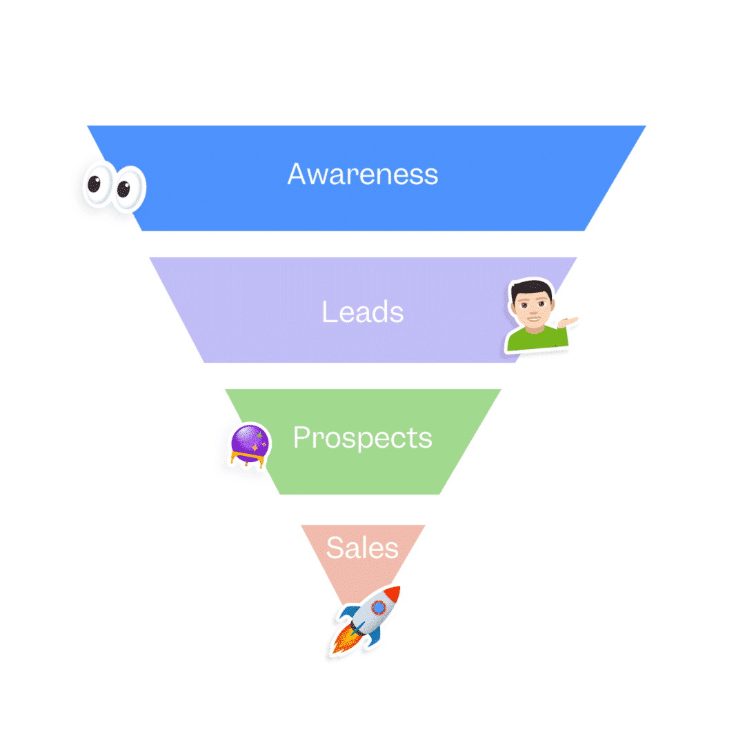 Social Media Lead Generation Funnel