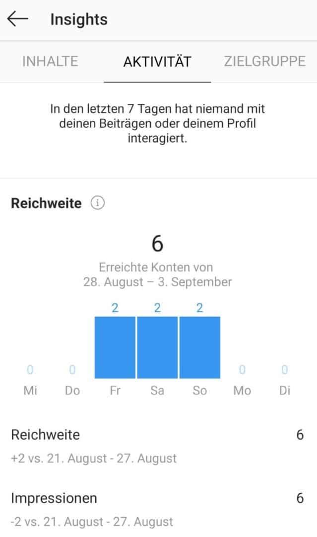 Instagram Insights: Aktivität