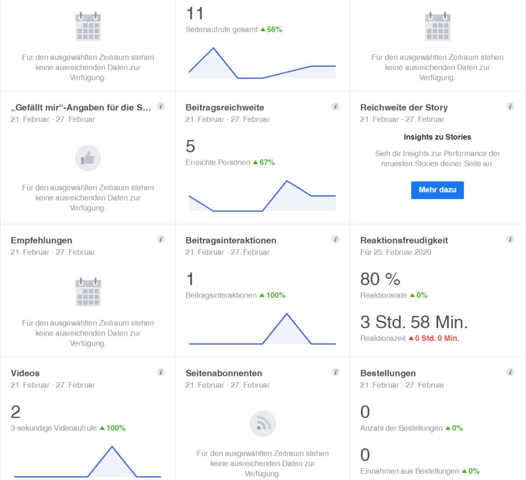 Social Media Reportings Daten