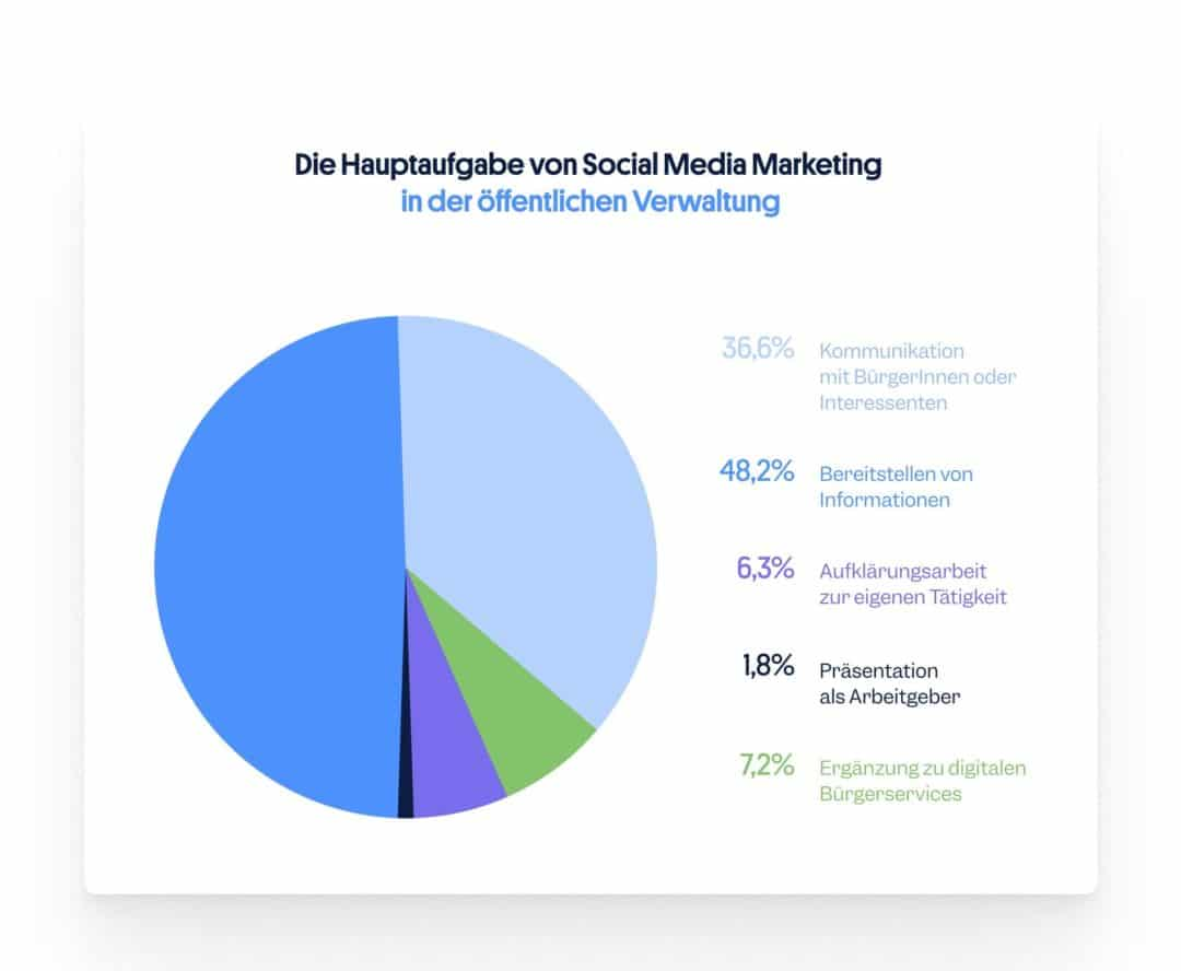 Hauptaufgabe Social Media öffentliche Verwaltung