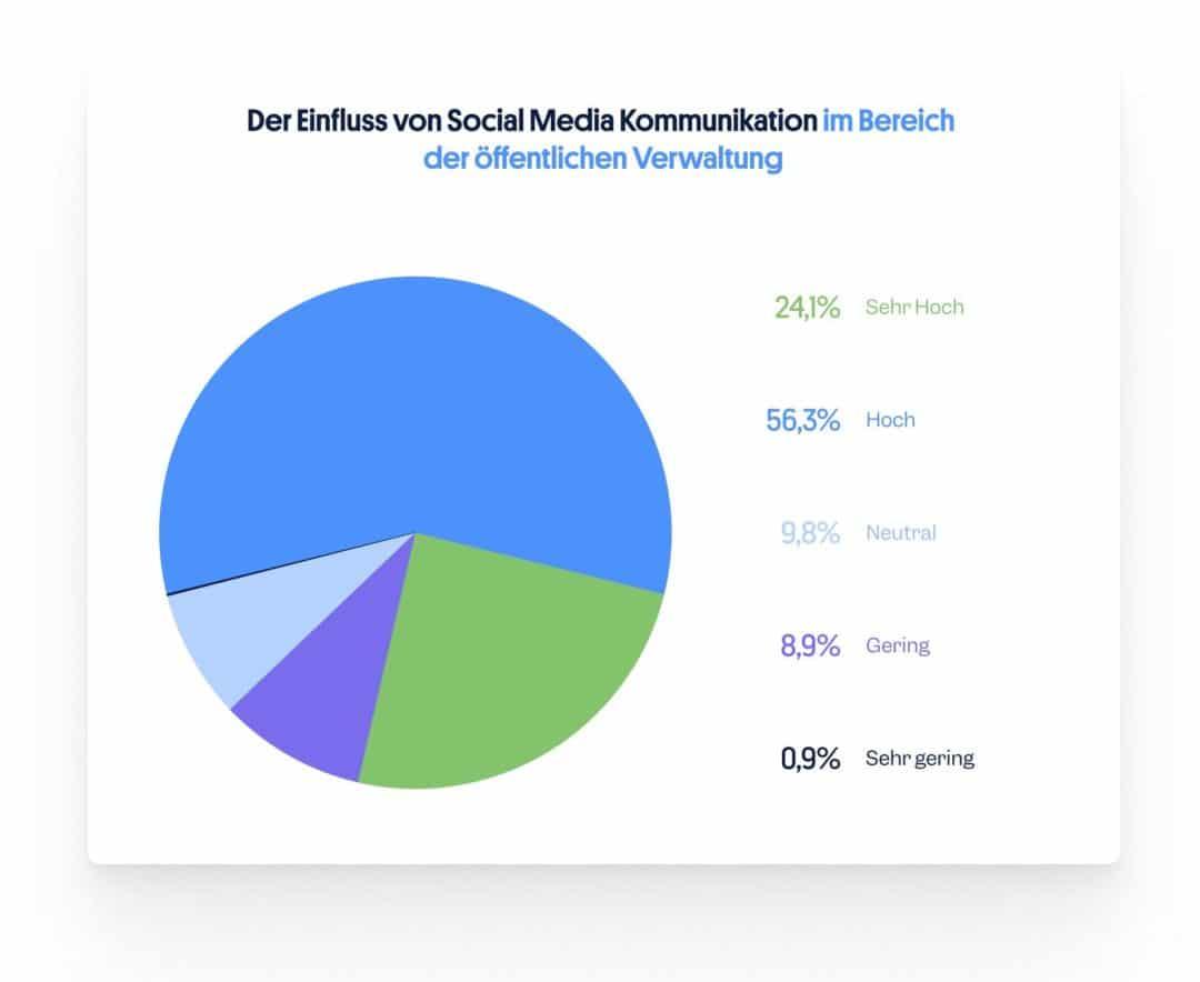Einfluss Social Media öffentliche Verwaltung