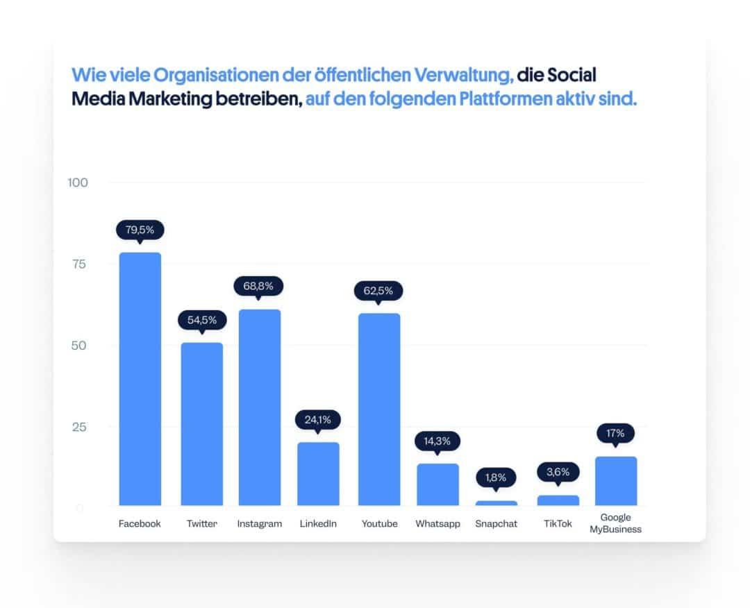 Aktive Plattformen Social Media öffentliche Verwaltung