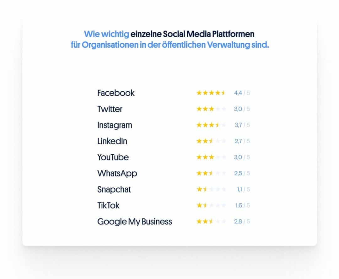 Wichtigkeit von Plattformen Social Media öffentliche Verwaltung