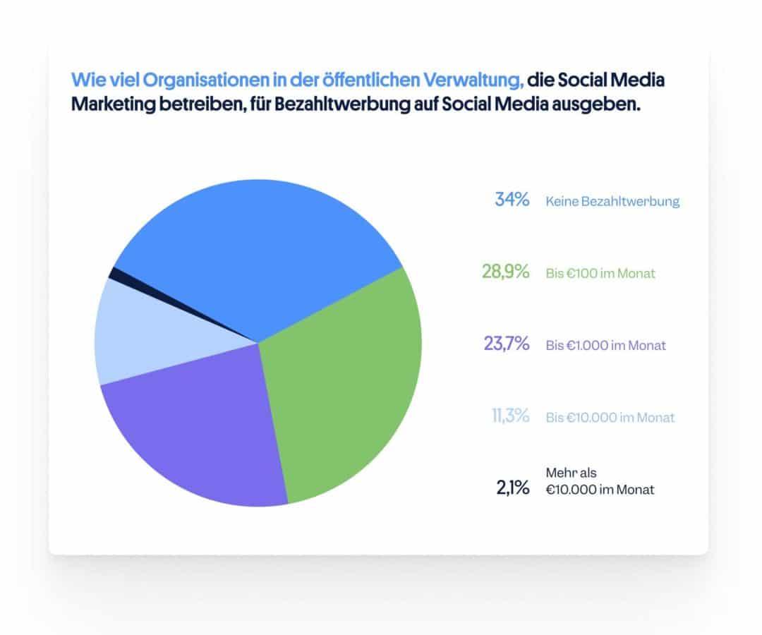 Bezahltwerbung Social Media öffentliche Verwaltung