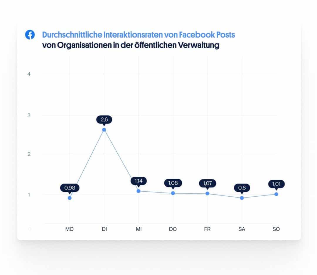 Facebook Interaktionen nach Wochentagen: Social Media öffentliche Verwaltung