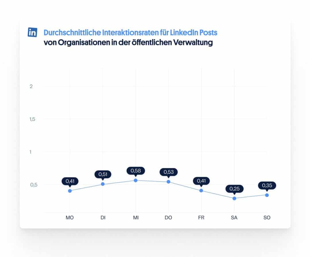 LinkedIn Interaktionen nach Wochentagen: Social Media öffentliche Verwaltung