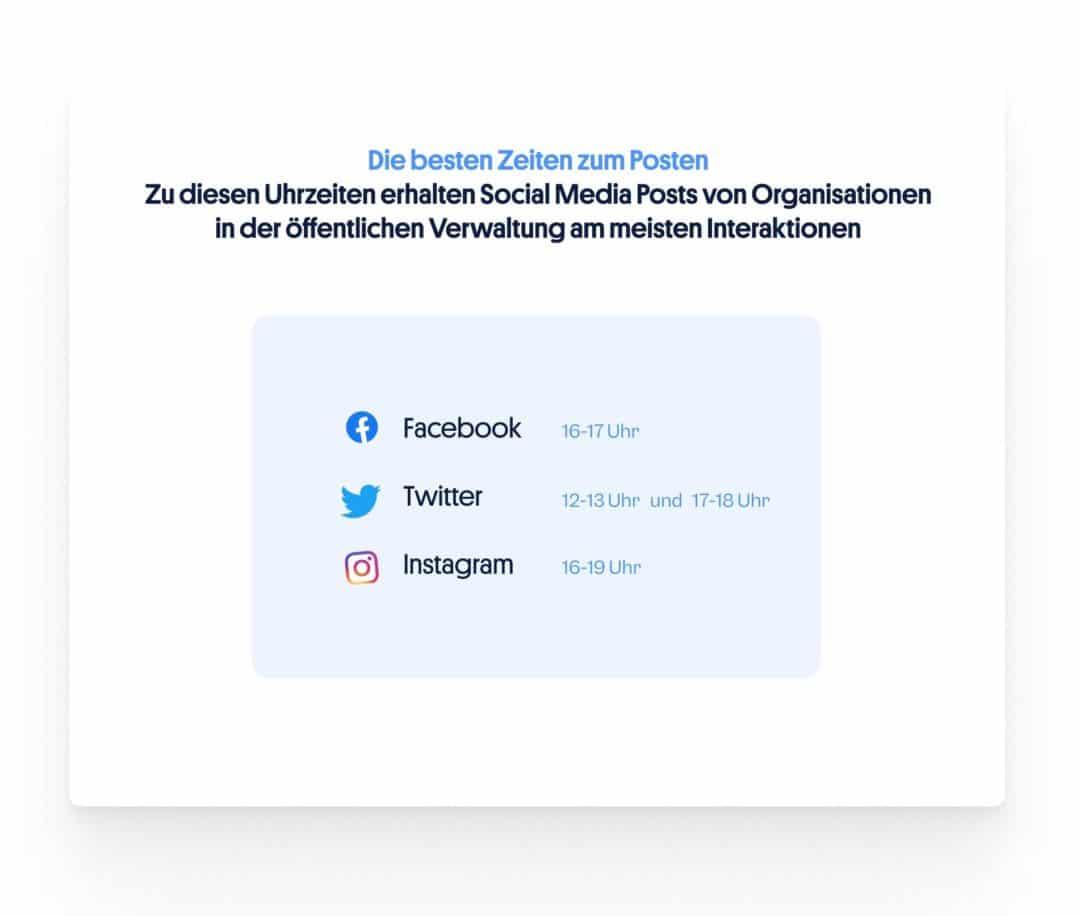 Die besten Zeiten zum Posten: Social Media öffentliche Verwaltung