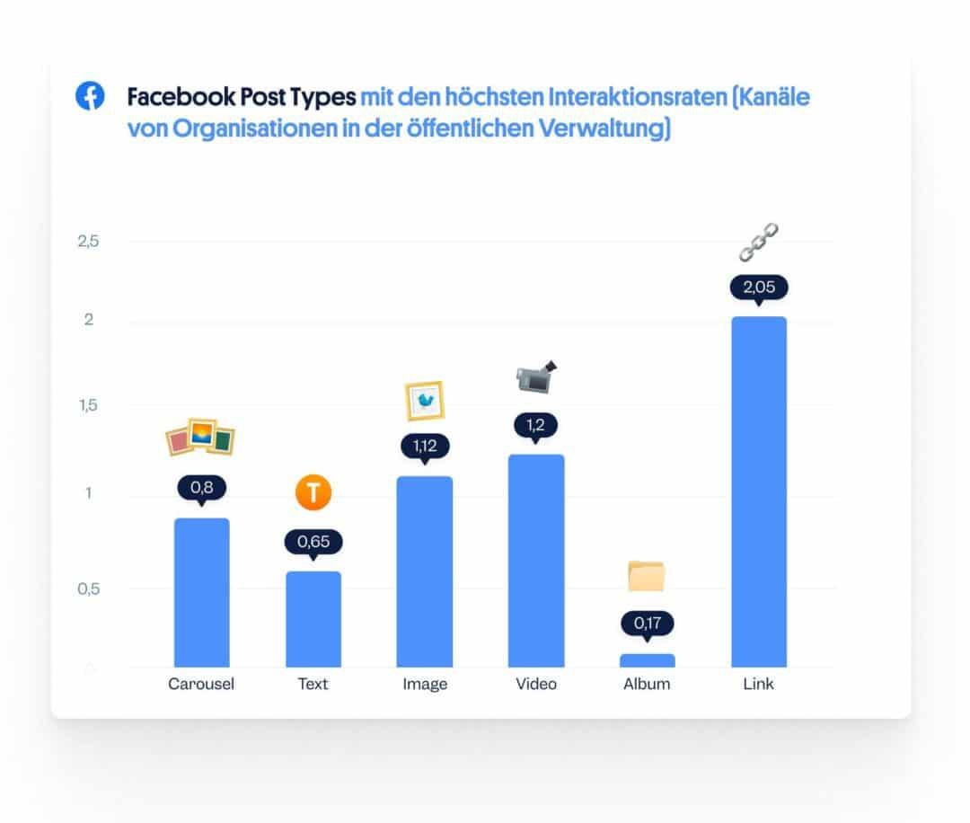 Die besten Facebook Post Types: Social Media öffentliche Verwaltung