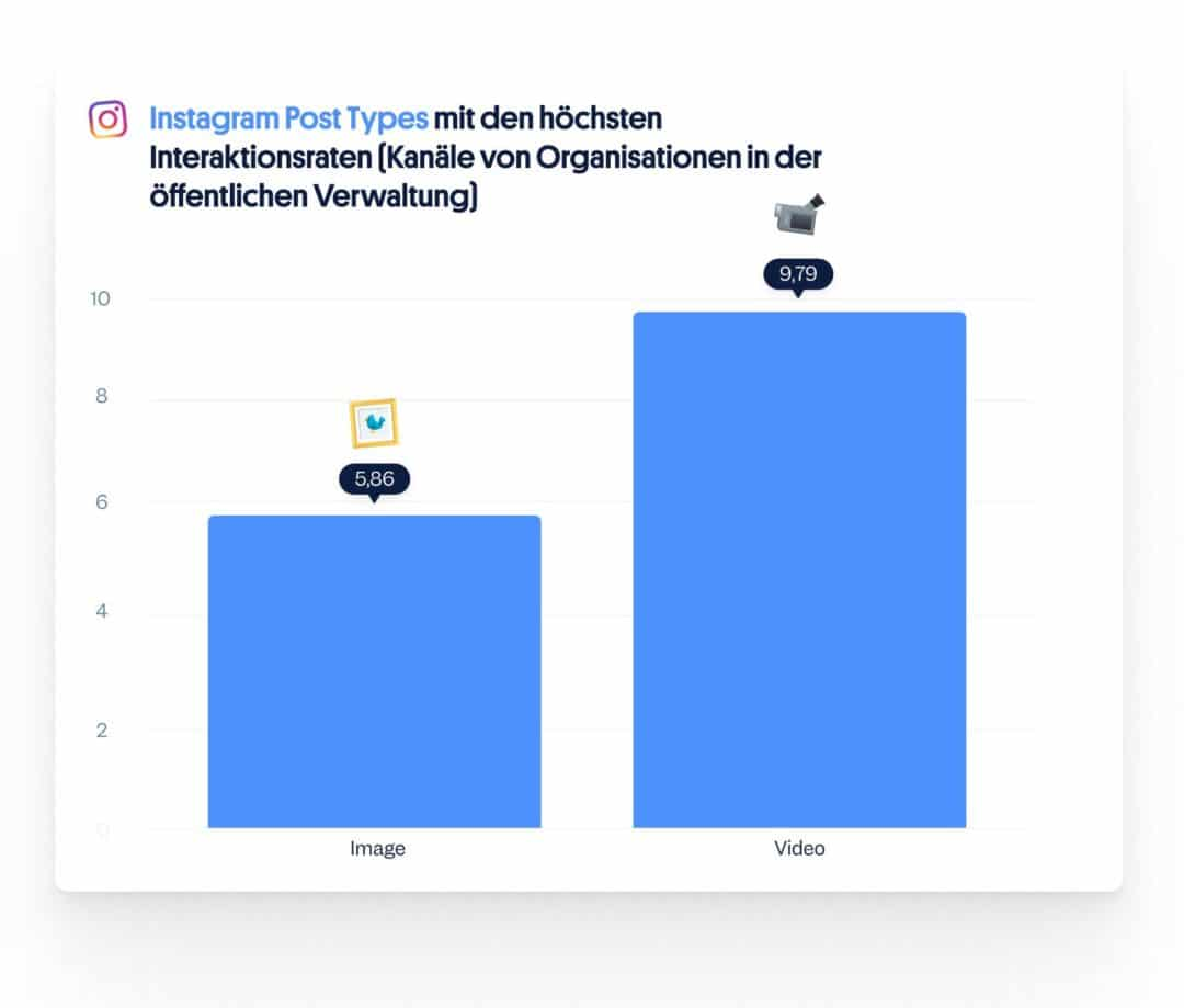 Die besten Instagram Post Types: Social Media öffentliche Verwaltung