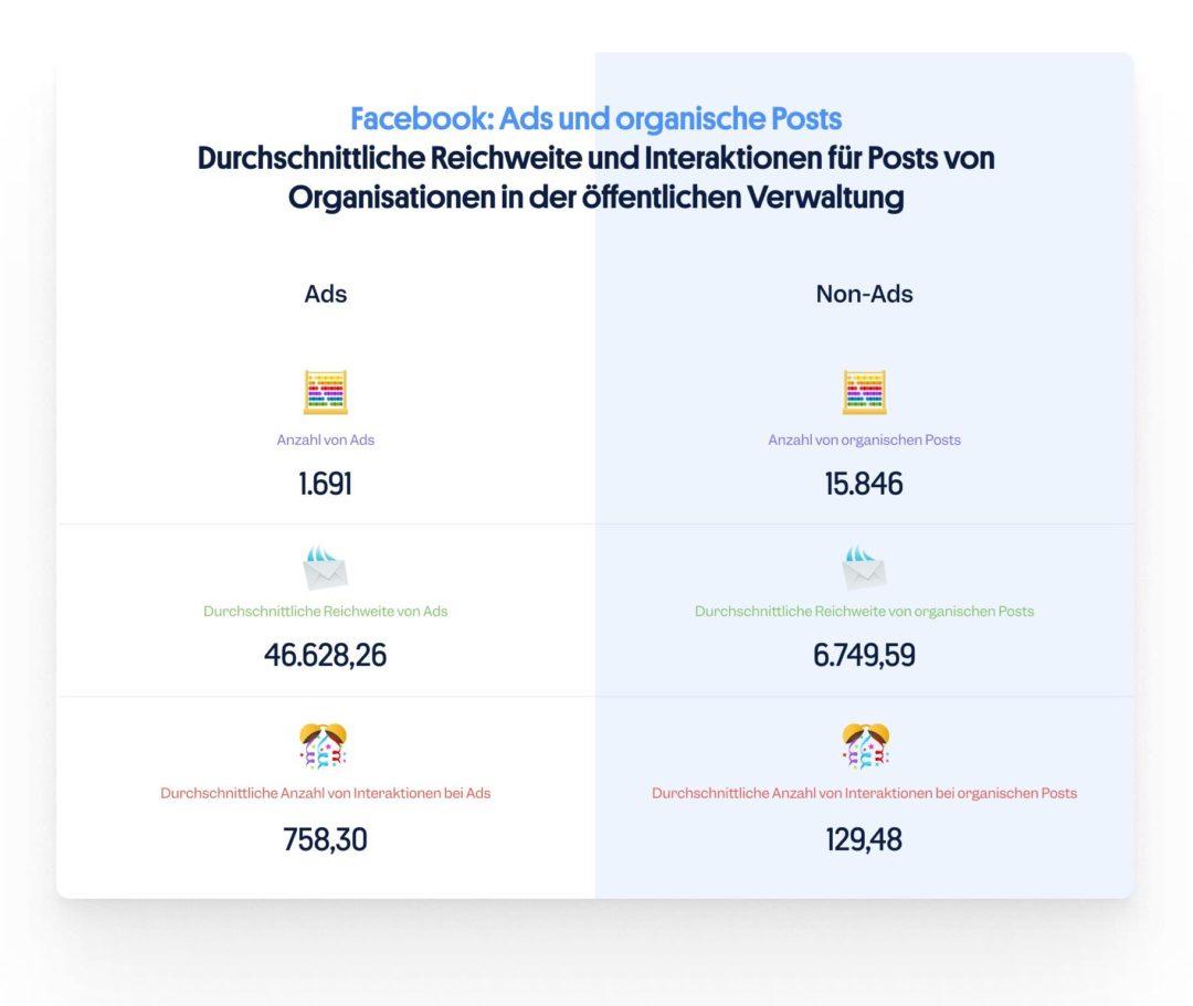 Facebook Ads und organische Posts: Social Media öffentliche Verwaltung