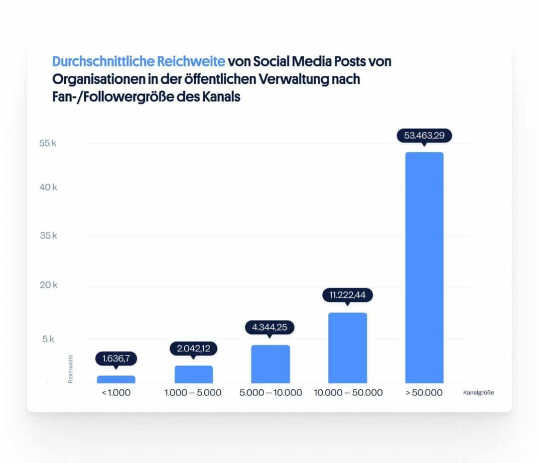 Reichweite nach Kanalgröße: Social Media öffentliche Verwaltung