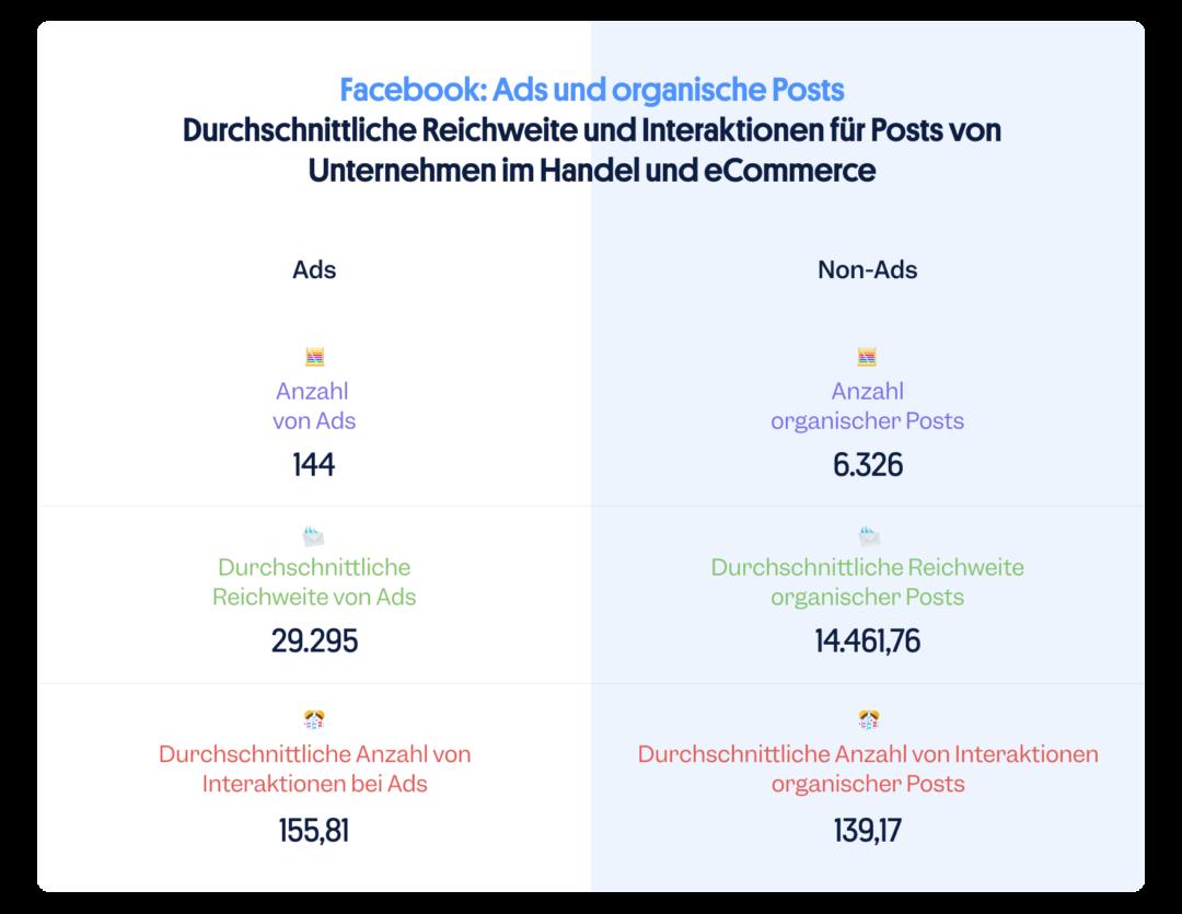 eCommerce Handel Social Media Ads vs. organische Posts
