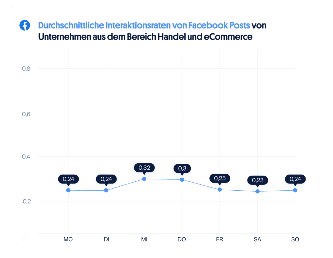 eCommerce Handel Social Media Interaktionen Tage Facebook