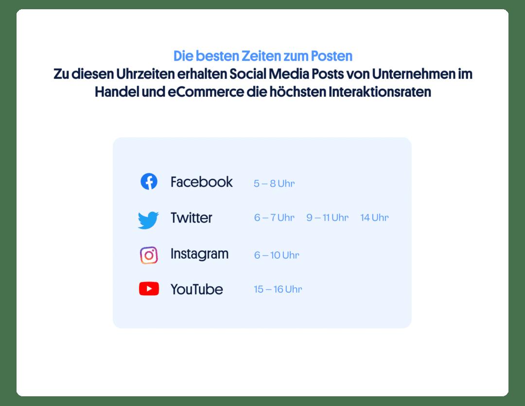 eCommerce Handel Social Media beste Posting Zeiten