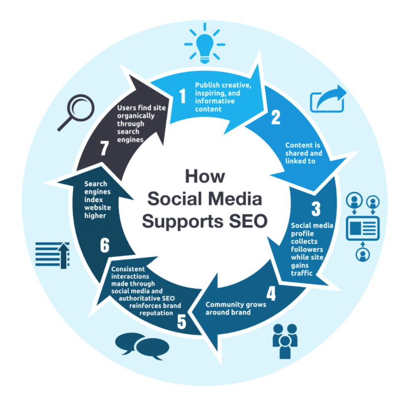 Social Media und SEO: Verkettung