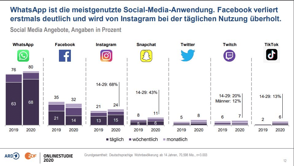 Zielgruppen Analyse: Social Media Nutzung